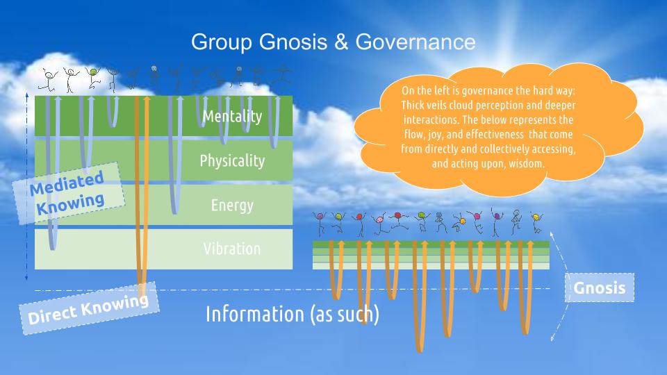 Group Gnosis & Governance 20160107