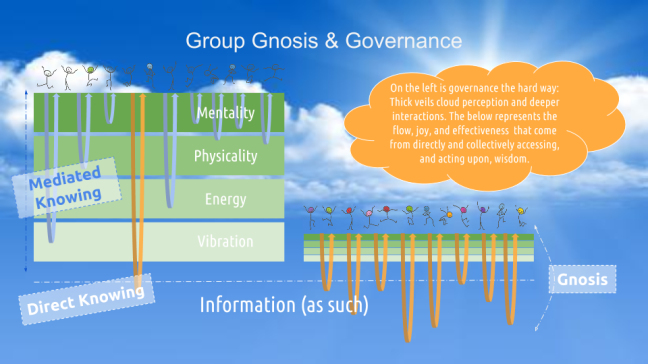 Group Gnosis & Governance 20160107